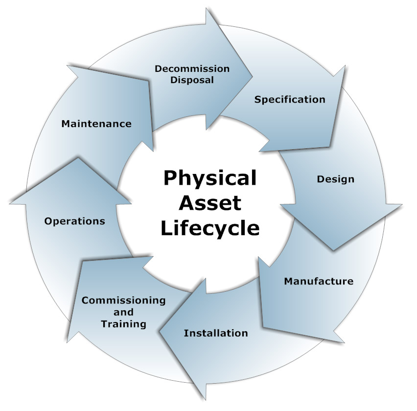 Life Cycle Management Axys Consulting Pty Ltd